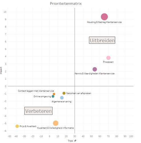 NPS Prioriteitenmatrix